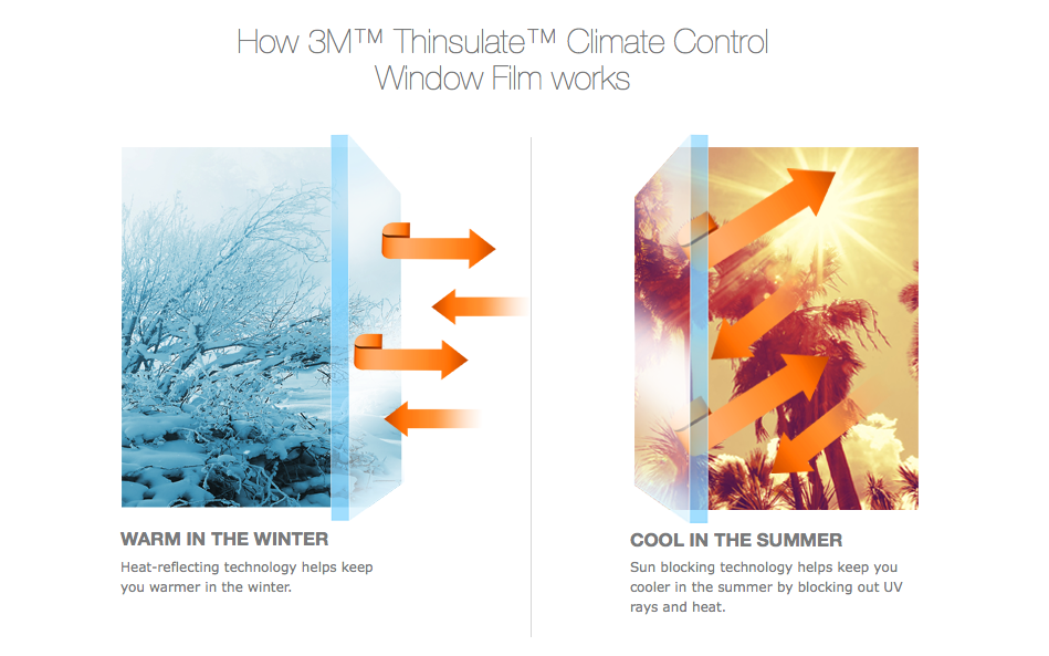 3M Thinsulate Commercial Window Film,3M Thinsulate Home Window Film, Insulating Window Film